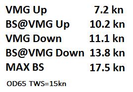 VMG = slow mode