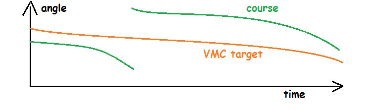 VMC_course_plot
